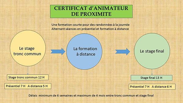 certificat-animateur-proximite-moulins-rando